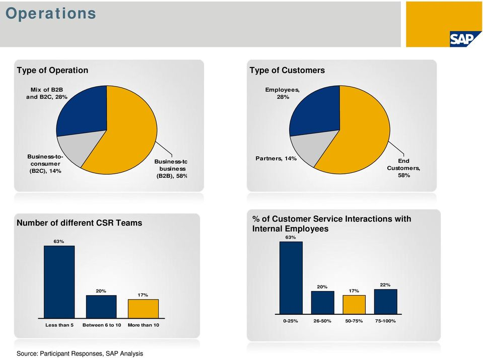 Number of different CSR Teams 6% % of Customer Service Interactions with Internal Employees 6%