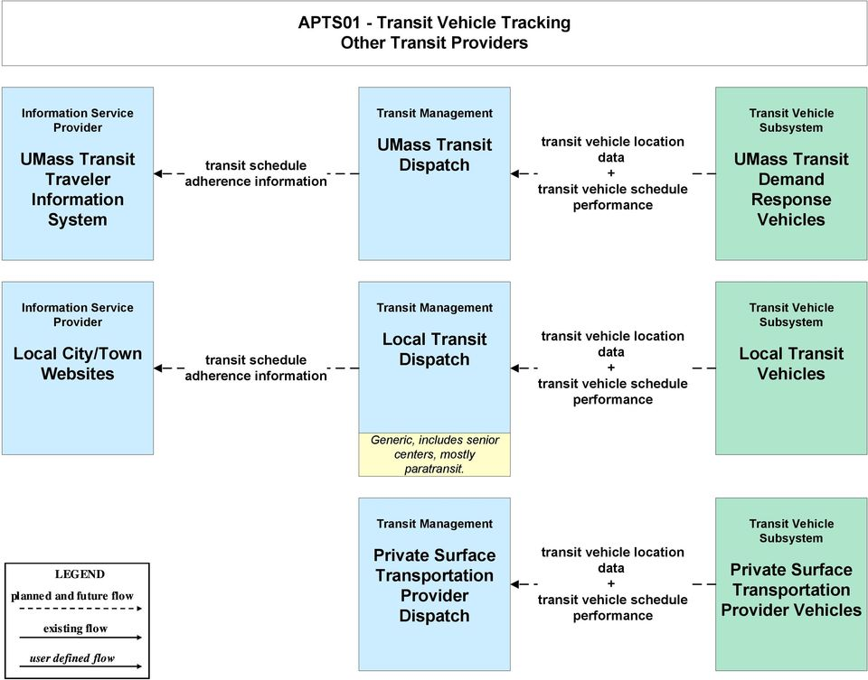 schedule adherence information transit vehicle location data transit vehicle schedule performance Transit Vehicle Subsystem Vehicles