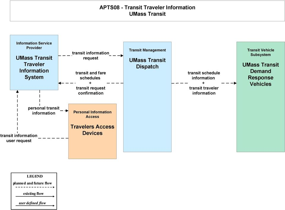 traveler information Transit Vehicle Subsystem Demand Response Vehicles personal transit