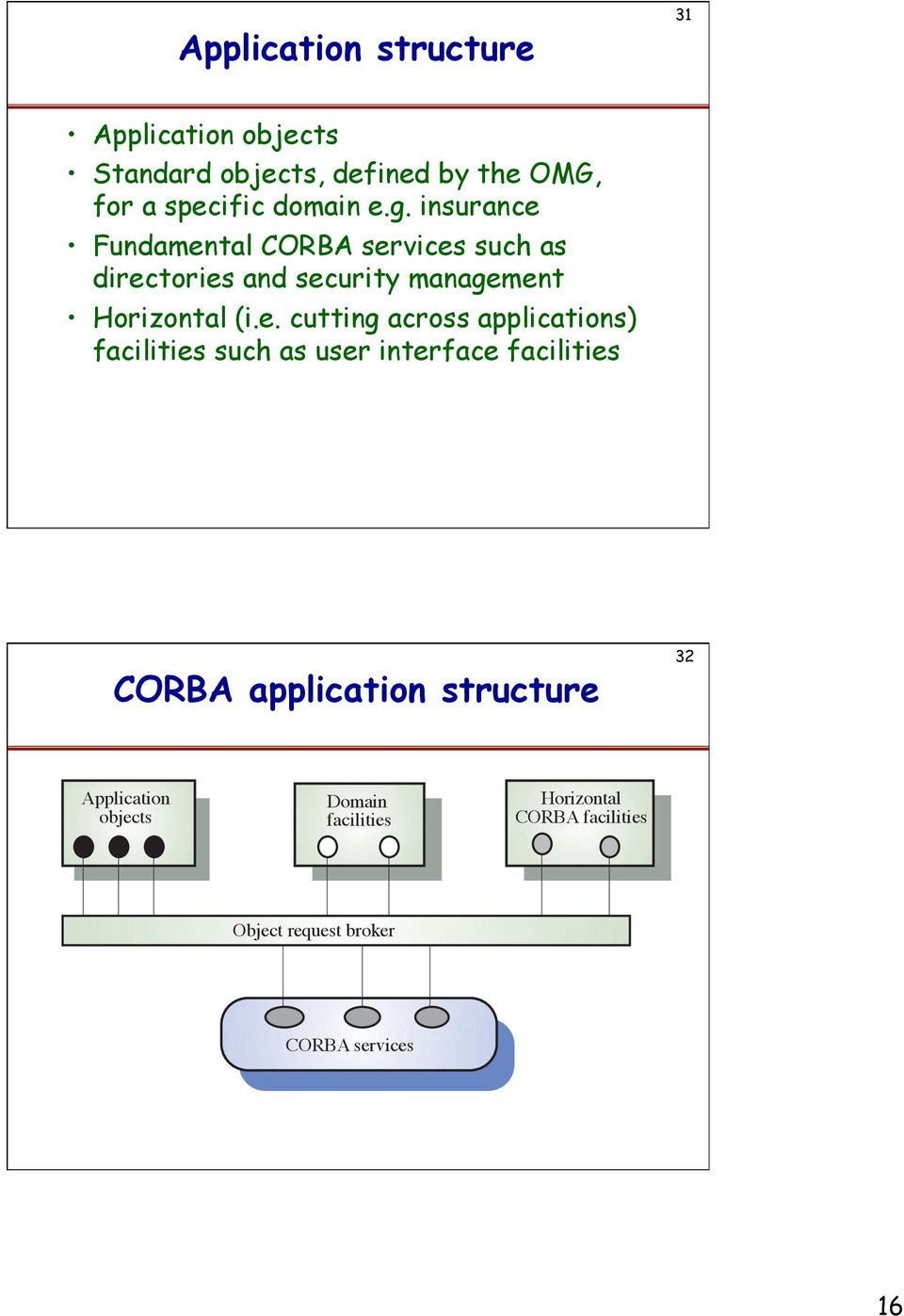 cutting across applications) facilities such as user interface facilities CORBA application structure 32