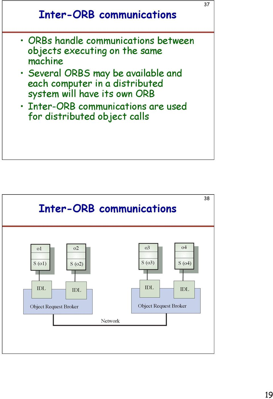 ORB Inter-ORB communications are used for distributed object calls Inter-ORB communications 38 o1