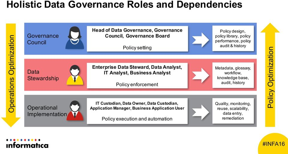 Owner, Data Custodian, Application Manager, Business Application User Policy execution and automation Policy design, policy library, policy performance, policy