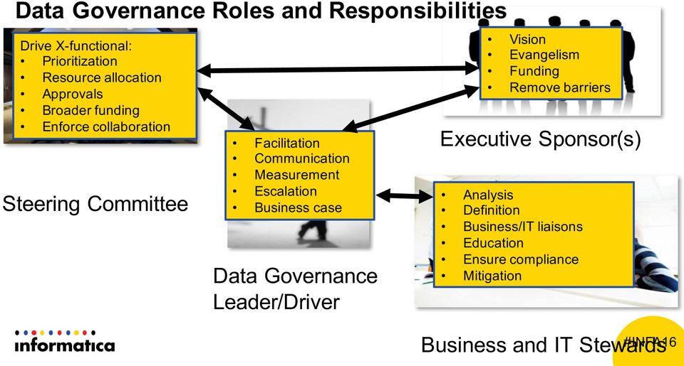 Escalation Business case Data Governance Leader/Driver Vision Evangelism Funding Remove barriers Executive