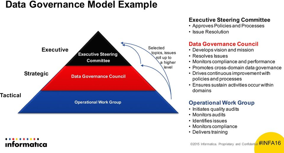 performance Promotes cross-domain data governance Drives continuous improvement with policies and processes Ensures sustain activities occur within domains Operational