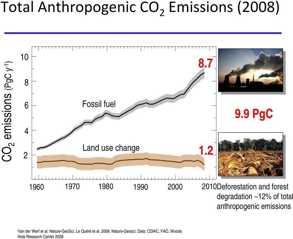 9 PgC 1960 1970 1980 1990 2000 2010Deforestation and forest degradation ~12% of total
