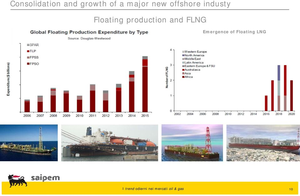 Floating production and FLNG