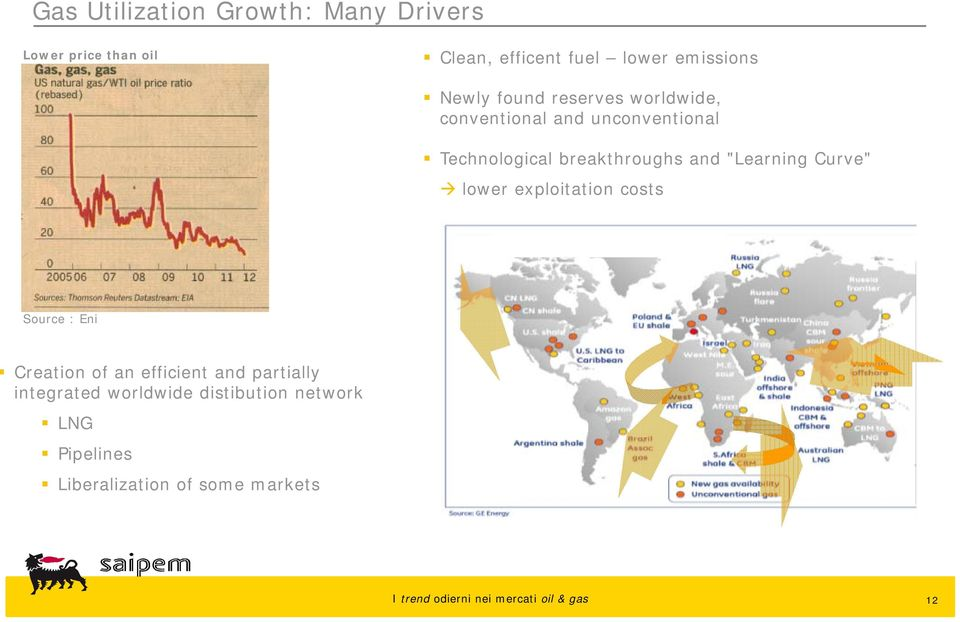 """Learning Curve"" lower exploitation costs Unconventional gas Source : Eni Creation of an"