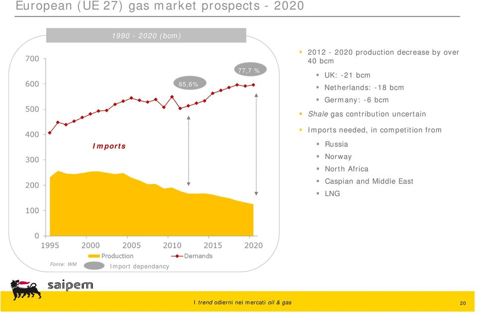Germany: -6 bcm Shale gas contribution uncertain Imports needed, in competition
