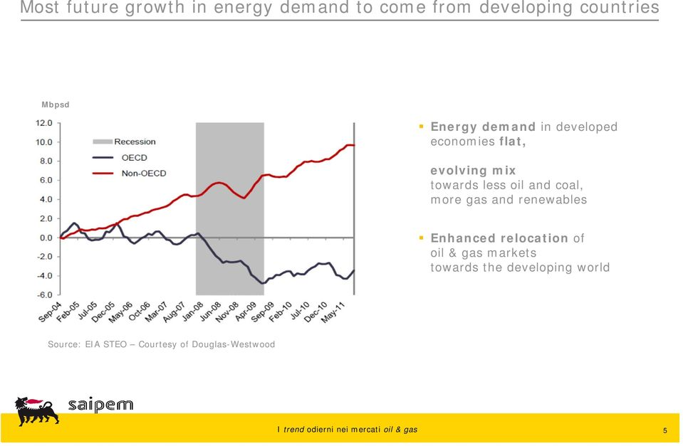 oil and coal, more gas and renewables Enhanced relocation of oil & gas