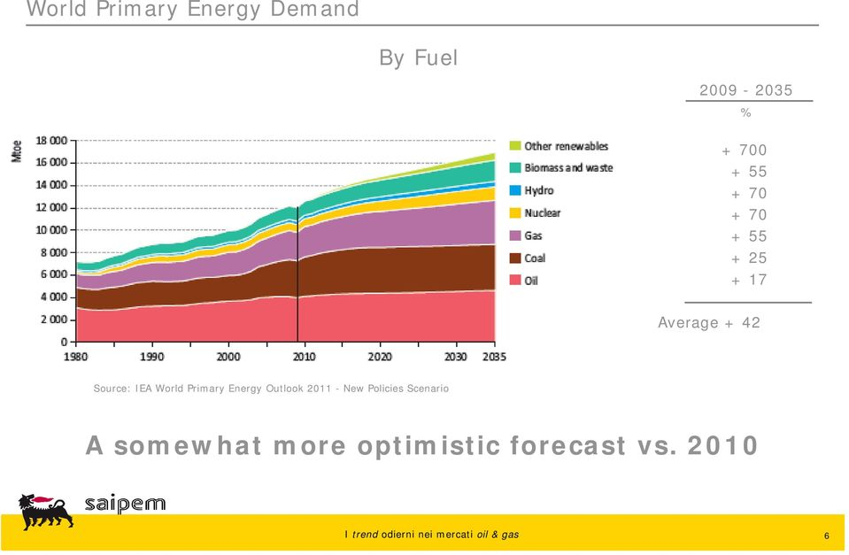 IEA World Primary Energy Outlook 2011 - New Policies