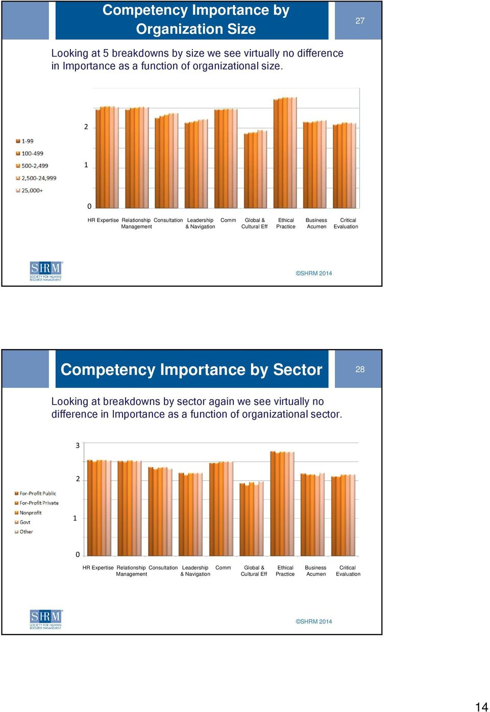 Competency Importance by Sector 28 Looking at breakdowns by sector again we see virtually no difference in Importance as a function of organizational sector.