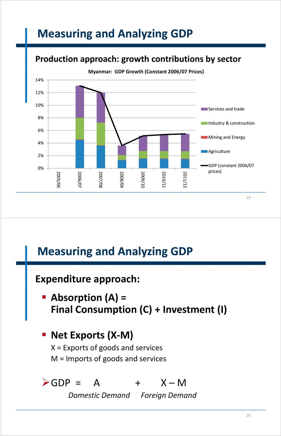 010/11 20 011/12 GDP (constant 2006/07 prices) 19 Measuring and Analyzing GDP Expenditure approach: Absorption (A) = Final Consumption (C) +