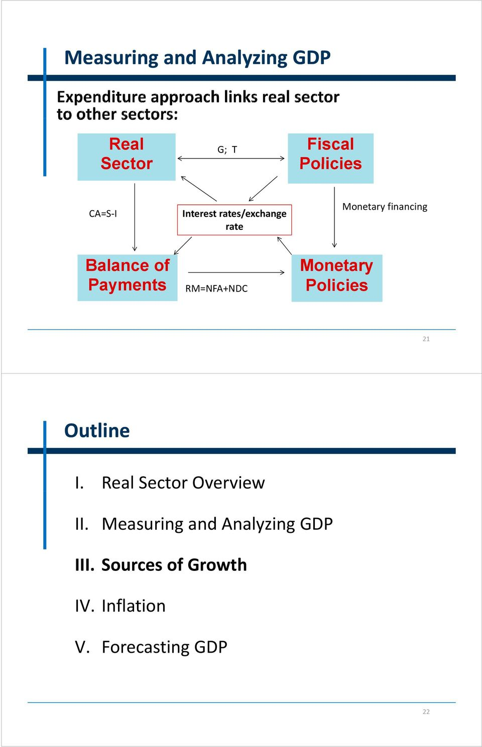 RM=NFA+NDC Monetary Policies 21 Outline I. Real Sector Overview II.