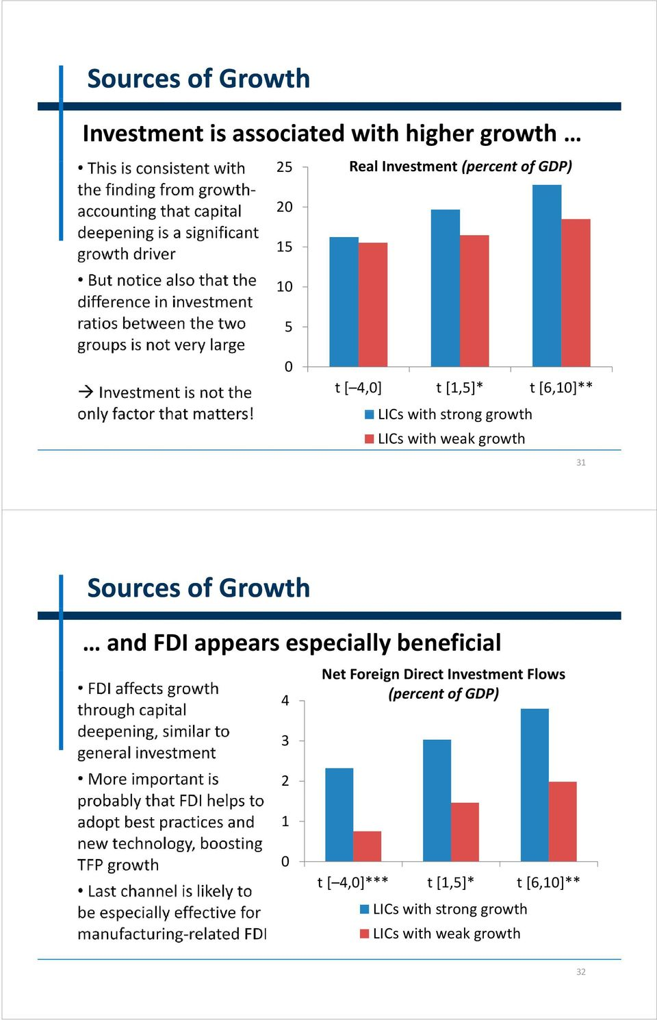 Sources of Growth and FDI appears especially beneficial 4 3 2 1 Net tforeign Direct Investment t