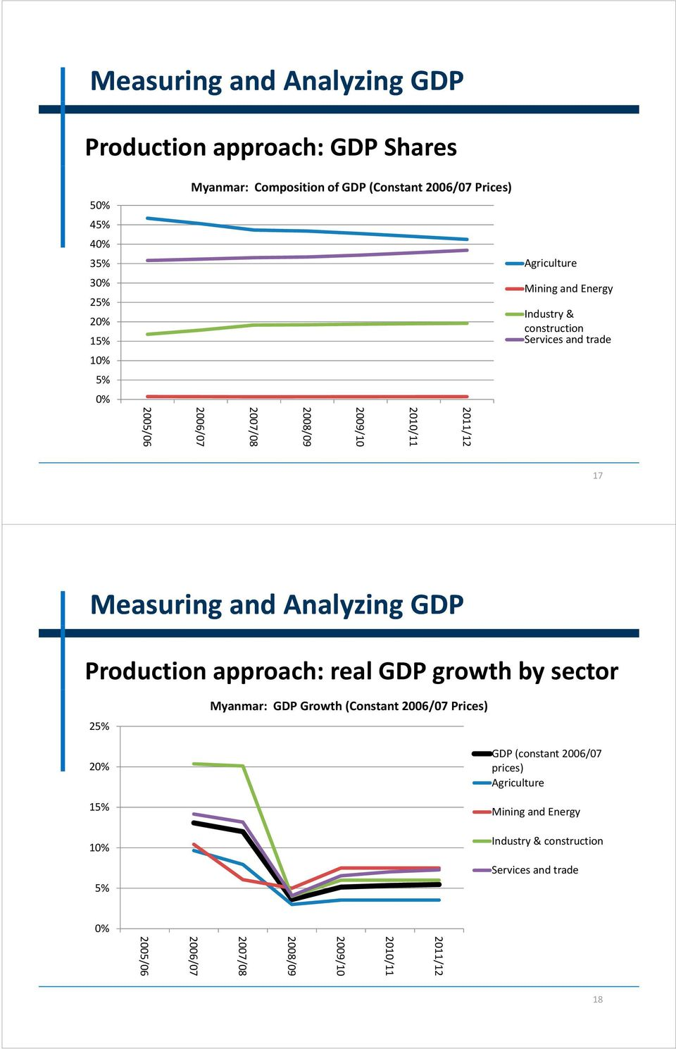 Measuring and Analyzing GDP Production approach: real GDP growth by sector 25% Myanmar: GDP Growth (Constant 2006/07 Prices) 20% 15% 10% 5% GDP (constant