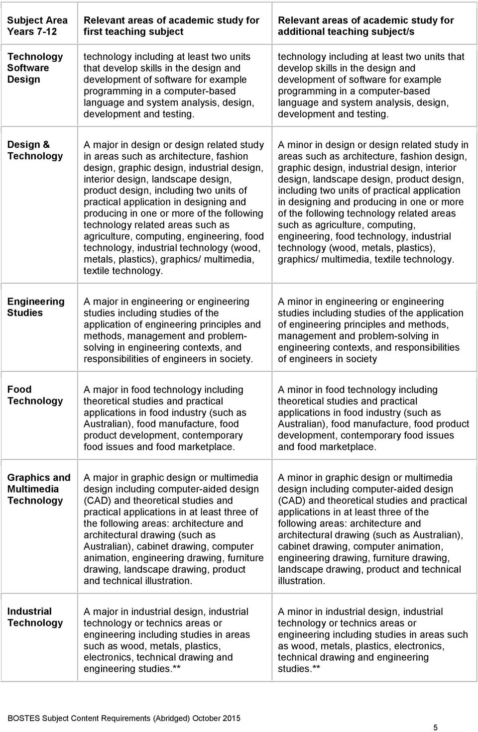 technology including at least two units that develop skills in the design and development of software for example programming in a computer-based language and system analysis, design,  Design & A
