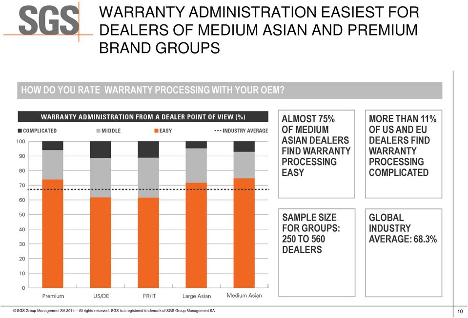 ALMOST 75% OF MEDIUM ASIAN DEALERS FIND WARRANTY PROCESSING EASY MORE THAN 11% OF US
