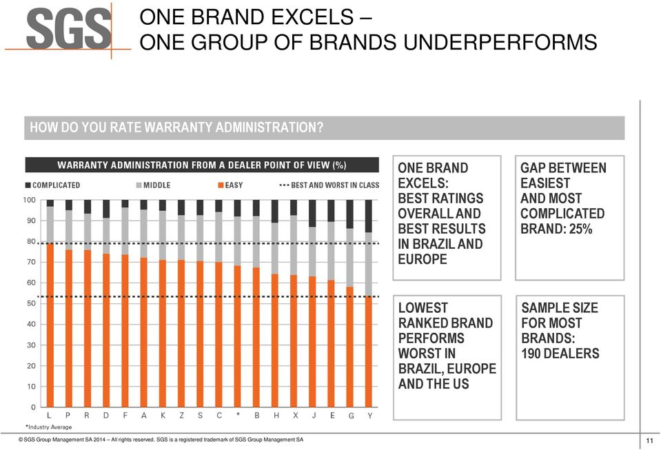 ONE BRAND EXCELS: BEST RATINGS OVERALL AND BEST RESULTS IN BRAZIL AND EUROPE GAP