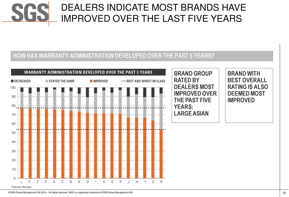 BRAND GROUP RATED BY DEALERS MOST IMPROVED OVER THE PAST FIVE YEARS: