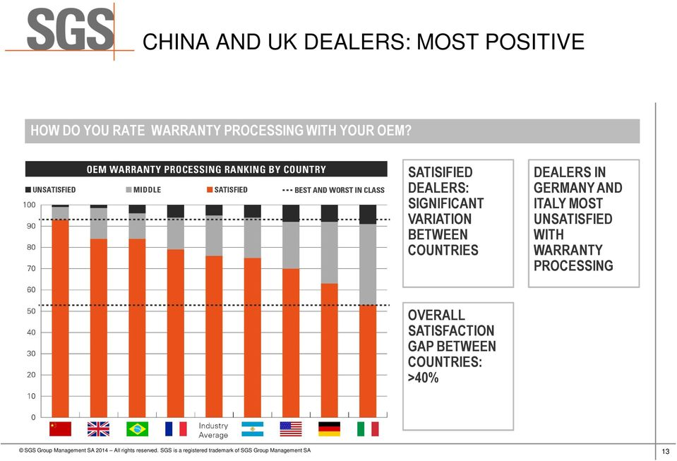 SATISIFIED DEALERS: SIGNIFICANT VARIATION BETWEEN COUNTRIES DEALERS