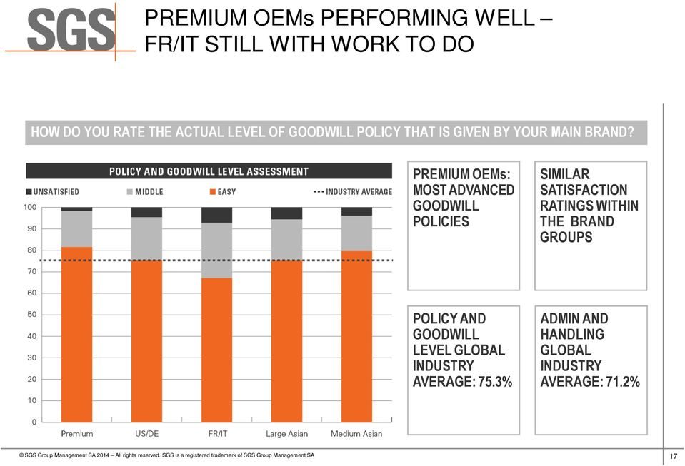 PREMIUM OEMs: MOST ADVANCED GOODWILL POLICIES SIMILAR SATISFACTION RATINGS WITHIN THE