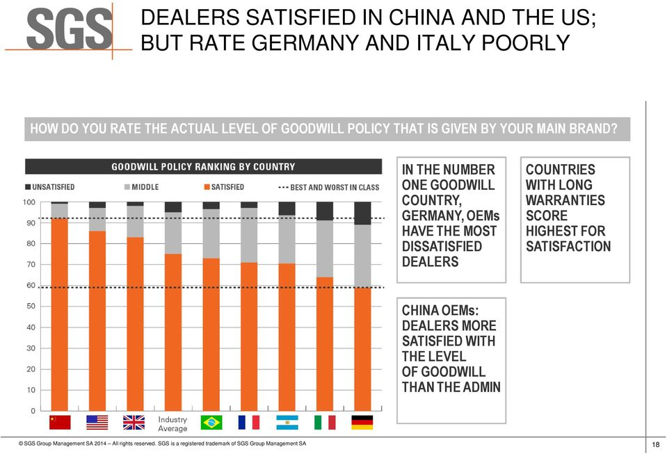 IN THE NUMBER ONE GOODWILL COUNTRY, GERMANY, OEMs HAVE THE MOST DISSATISFIED DEALERS COUNTRIES