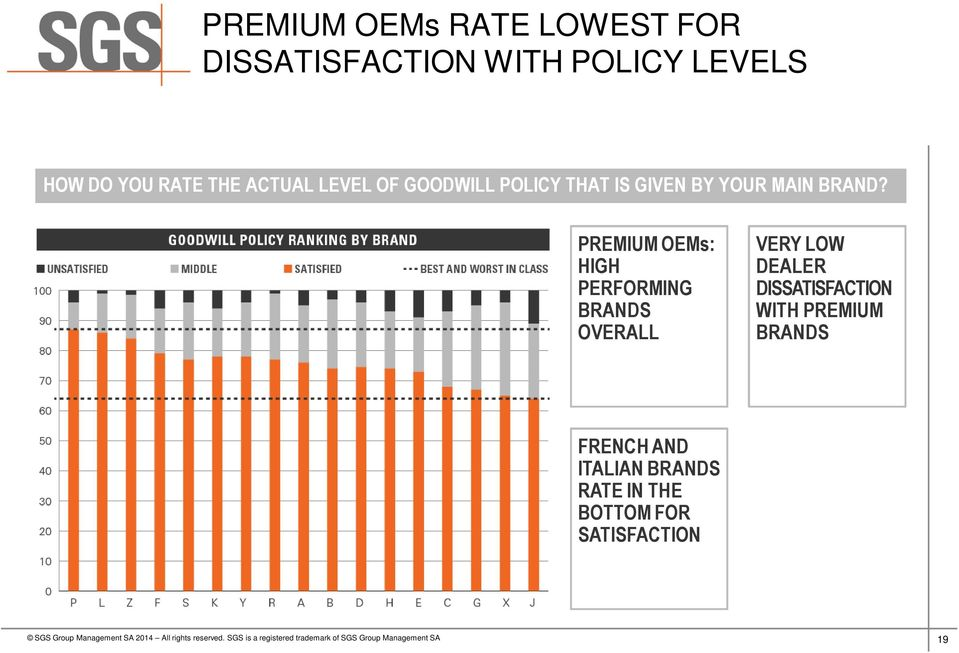 PREMIUM OEMs: HIGH PERFORMING BRANDS OVERALL VERY LOW DEALER DISSATISFACTION