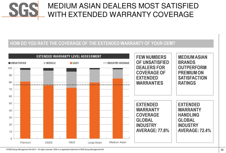 FEW NUMBERS OF UNSATISFIED DEALERS FOR COVERAGE OF EXTENDED WARRANTIES MEDIUM ASIAN BRANDS