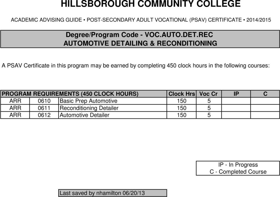 completing 450 clock hours in the following courses: PROGRAM REQUIREMENTS (450 CLOCK HOURS)