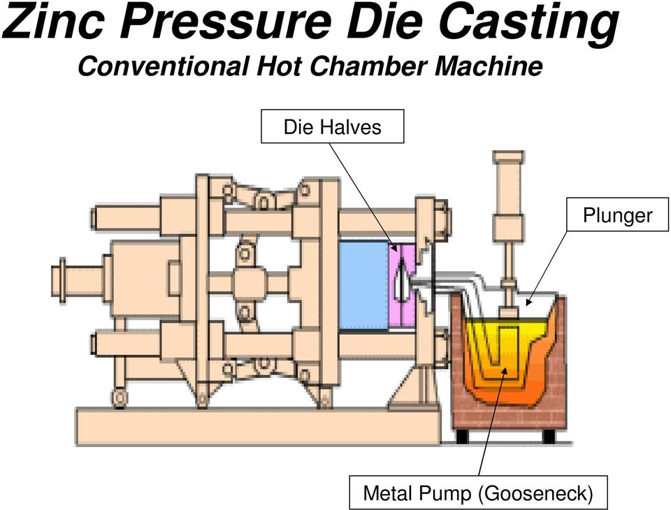Chamber Machine Die
