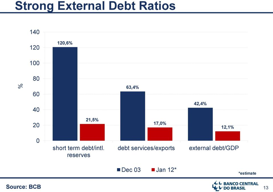 term debt/intl.