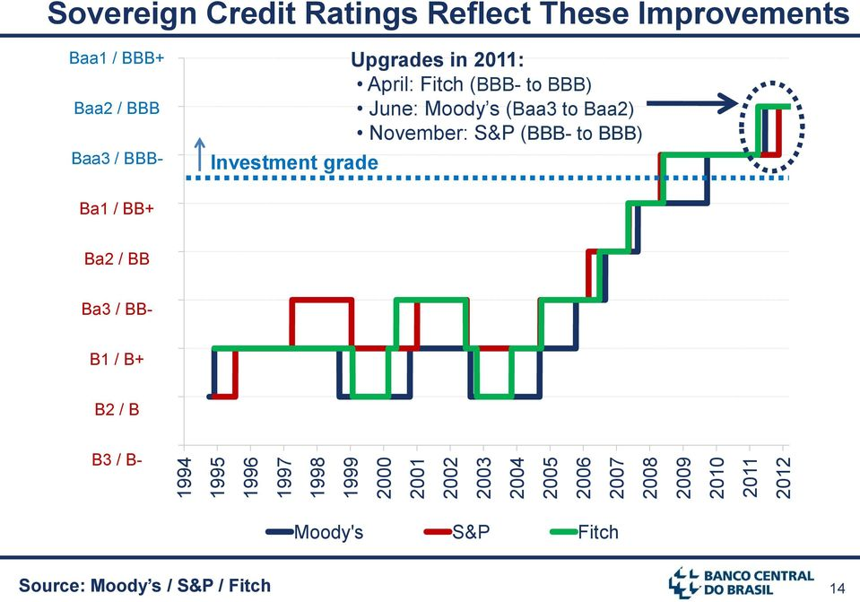 Upgrades in 2011: April: Fitch (BBB- to BBB) June: Moody s (Baa3 to Baa2) November: S&P (BBB- to BBB) Ba1