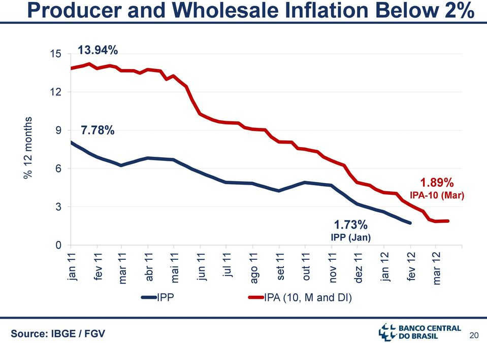 Wholesale Inflation Below 2% 15 13.94% 12 9 7.78% 6 3 0 1.