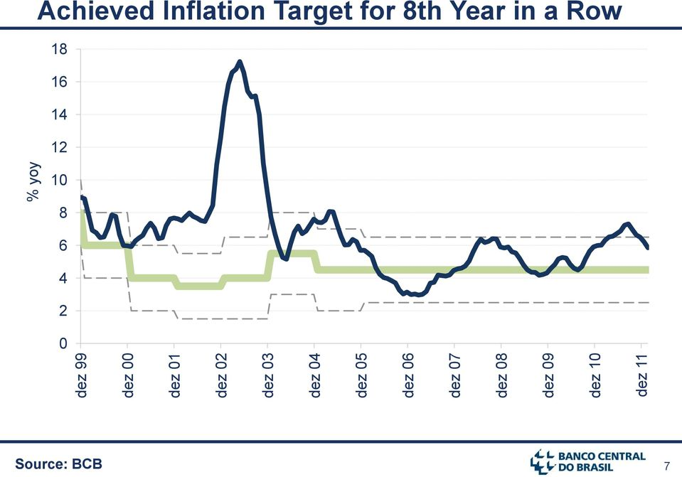 % yoy Achieved Inflation Target for 8th Year