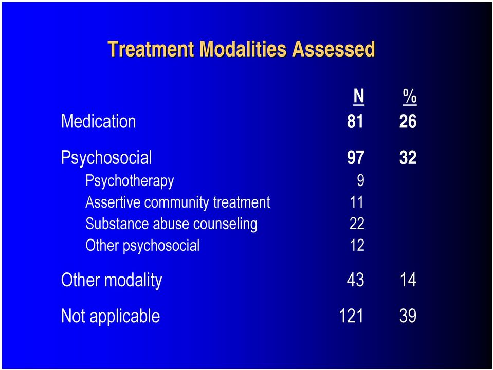 community treatment 11 Substance abuse counseling 22