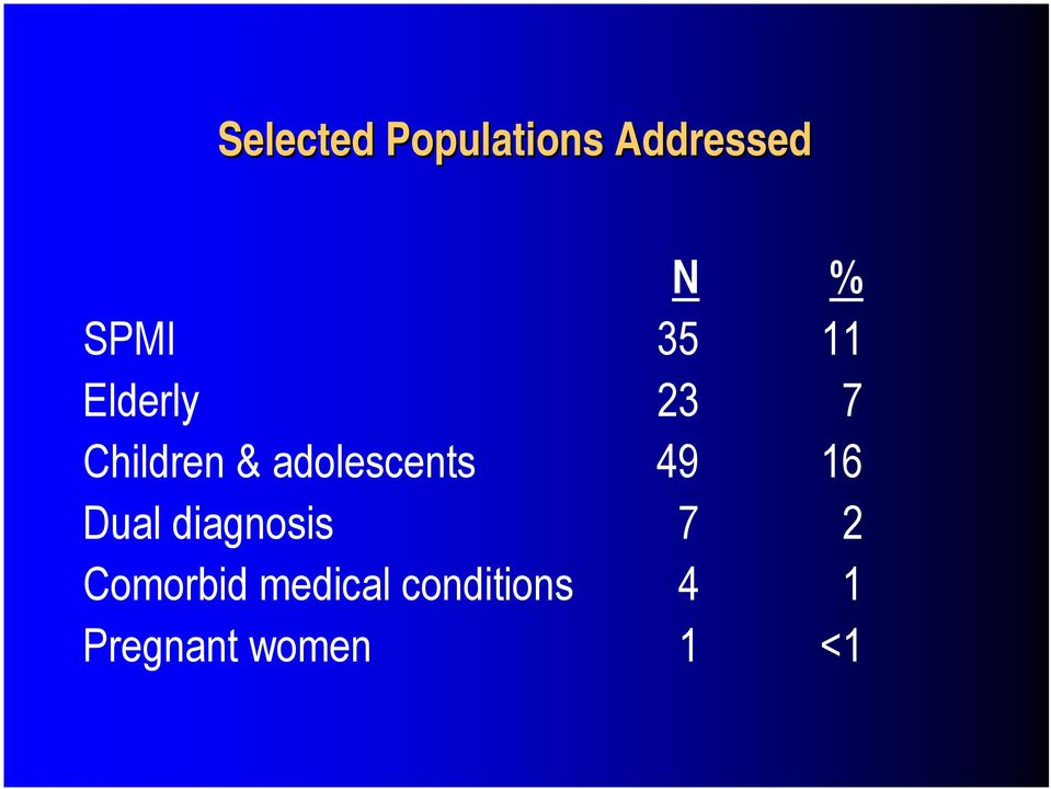 adolescents 49 16 Dual diagnosis 7 2