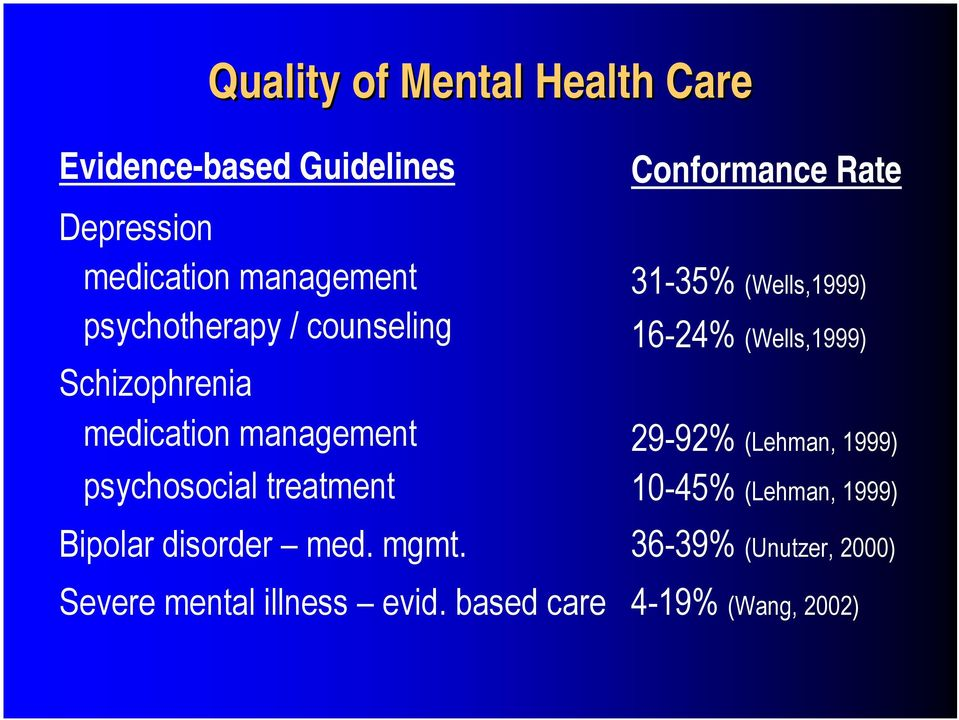 disorder med. mgmt. Severe mental illness evid.