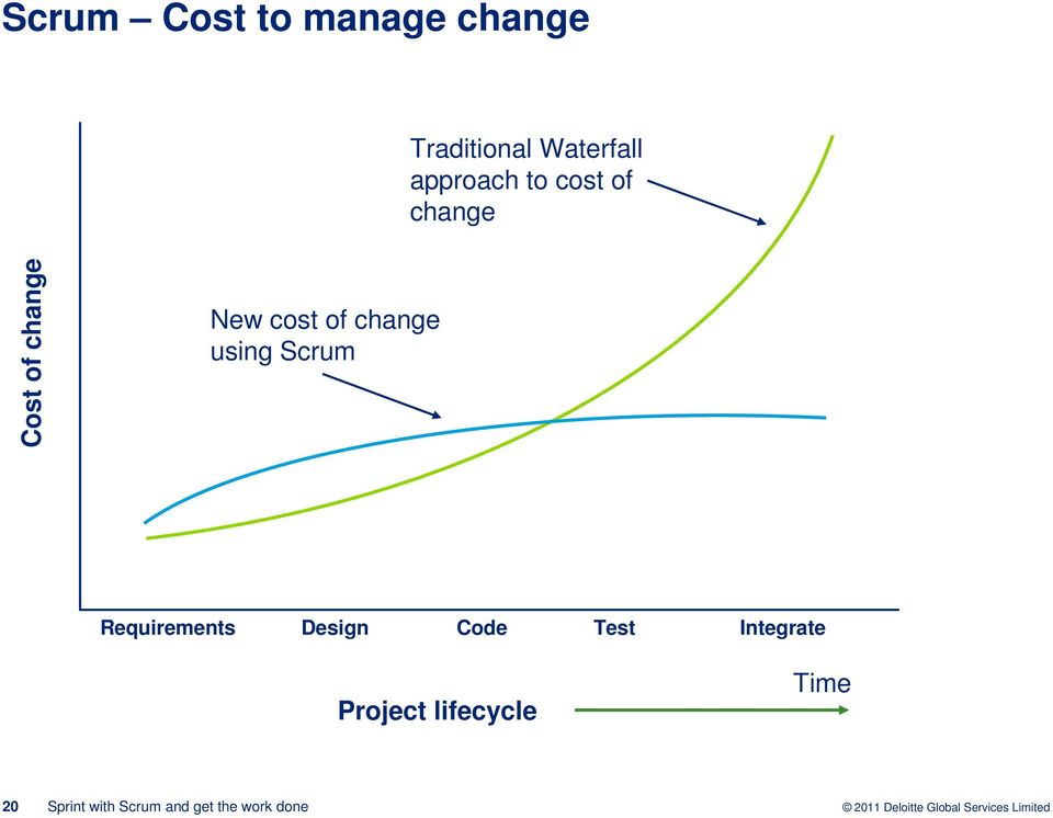 change New cost of change using Scrum
