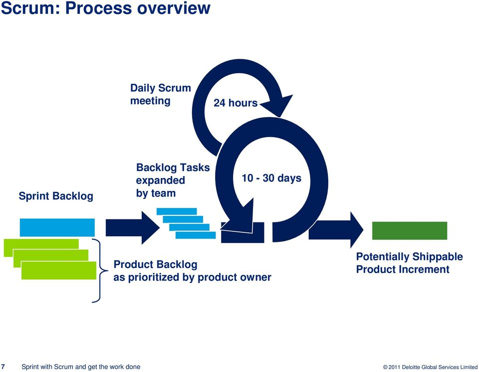 team 10-30 days Product Backlog as prioritized by