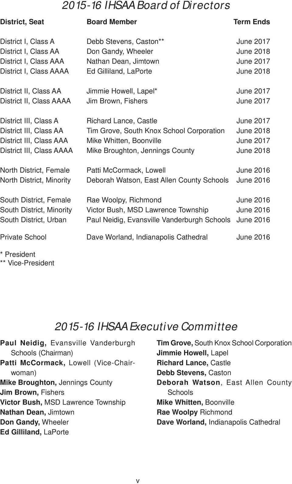 District III, Class A Richard Lance, Castle June 2017 District III, Class AA Tim Grove, South Knox School Corporation June 2018 District III, Class AAA Mike Whitten, Boonville June 2017 District III,