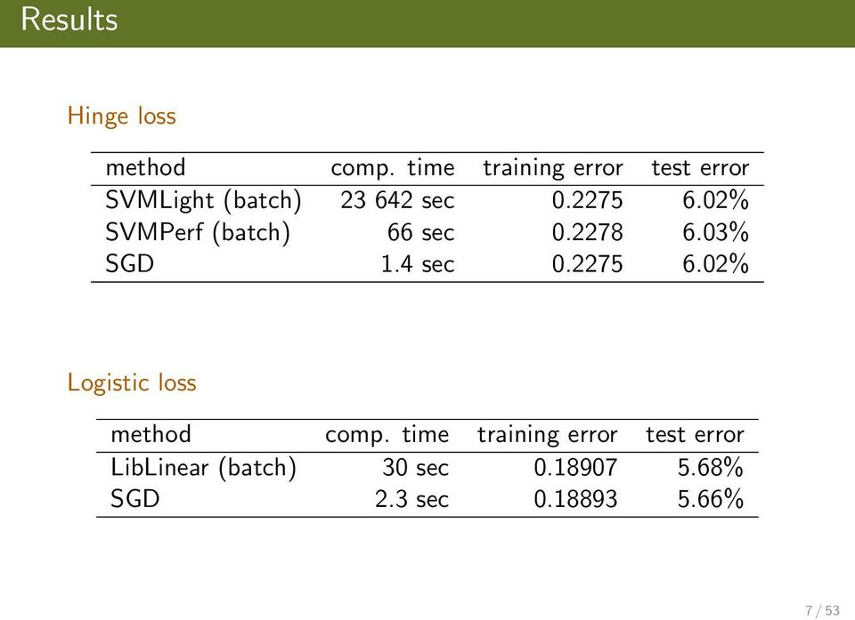02% SVMPerf (batch) 66 sec 0.2278 6.03% SGD 1.4 sec 0.2275 6.