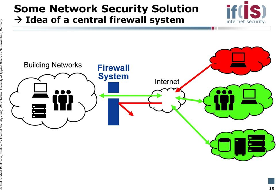 firewall system Building