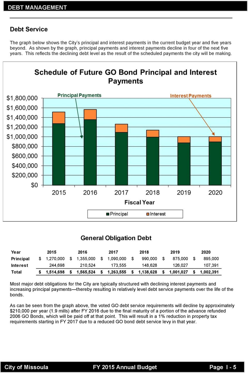 This reflects the declining debt level as the result of the scheduled payments the city will be making.