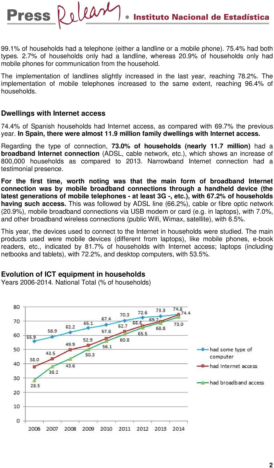 The implementation of mobile telephones increased to the same extent, reaching 96.4% of households. Dwellings with Internet access 74.4% of Spanish households had Internet access, as compared with 69.