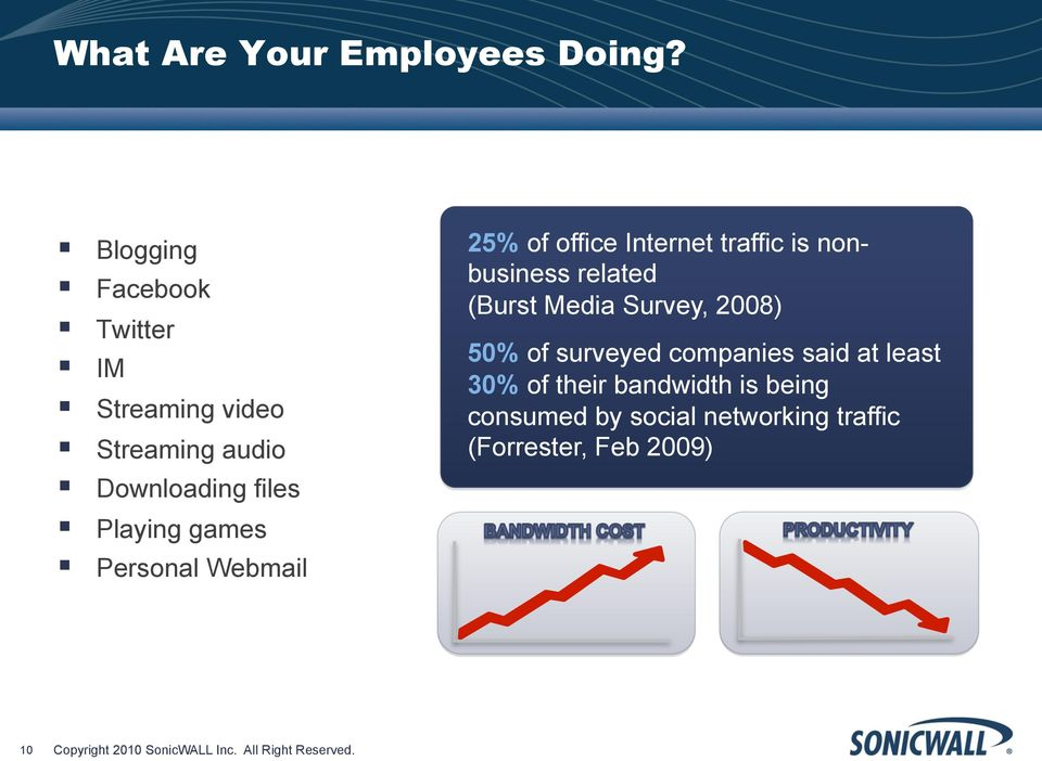 Webmail 25% of office Internet traffic is nonbusiness related (Burst Media Survey, 2008) 50% of