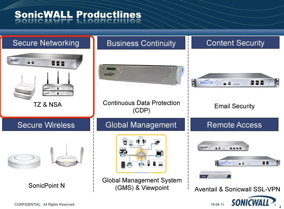 Global Management Email Security Remote Access SonicPoint N Global