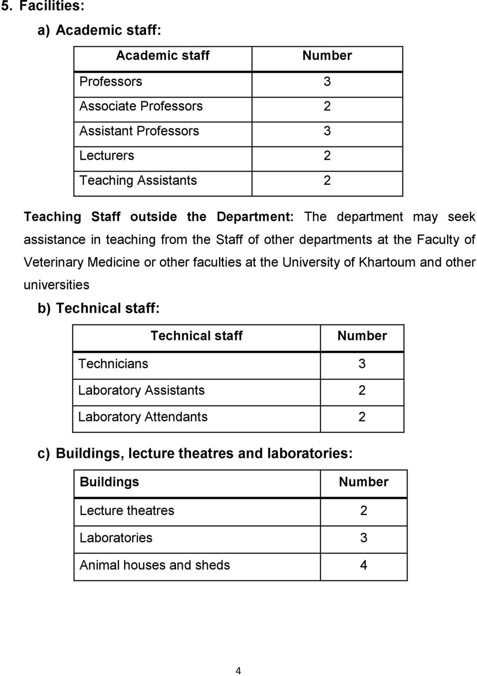 Medicine or other faculties at the University of Khartoum and other universities b) Technical staff: Technical staff Number Technicians 3 Laboratory