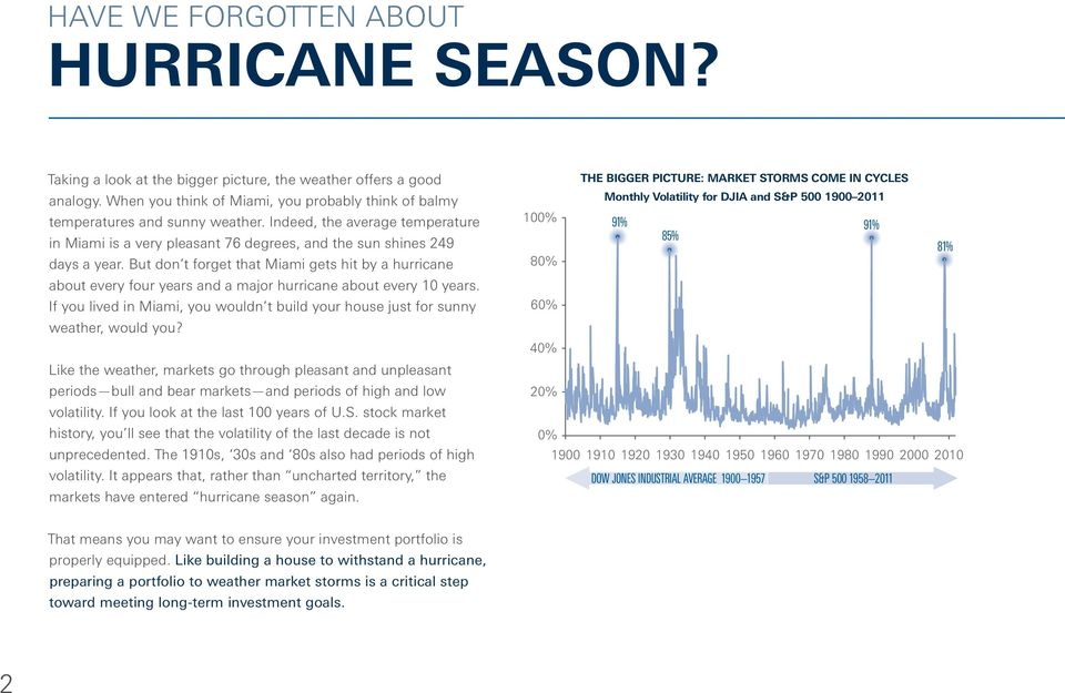 But don t forget that Miami gets hit by a hurricane about every four years and a major hurricane about every 10 years.