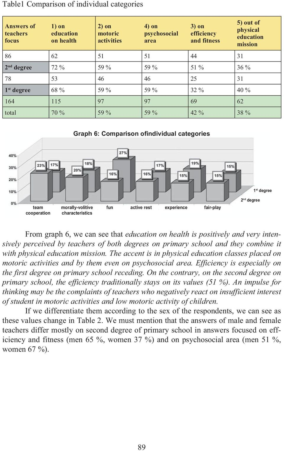 characteristics fun active rest experience fair-play From graph 6, we can see that on health is positively and very intensively perceived by teachers of both degrees on primary school and they