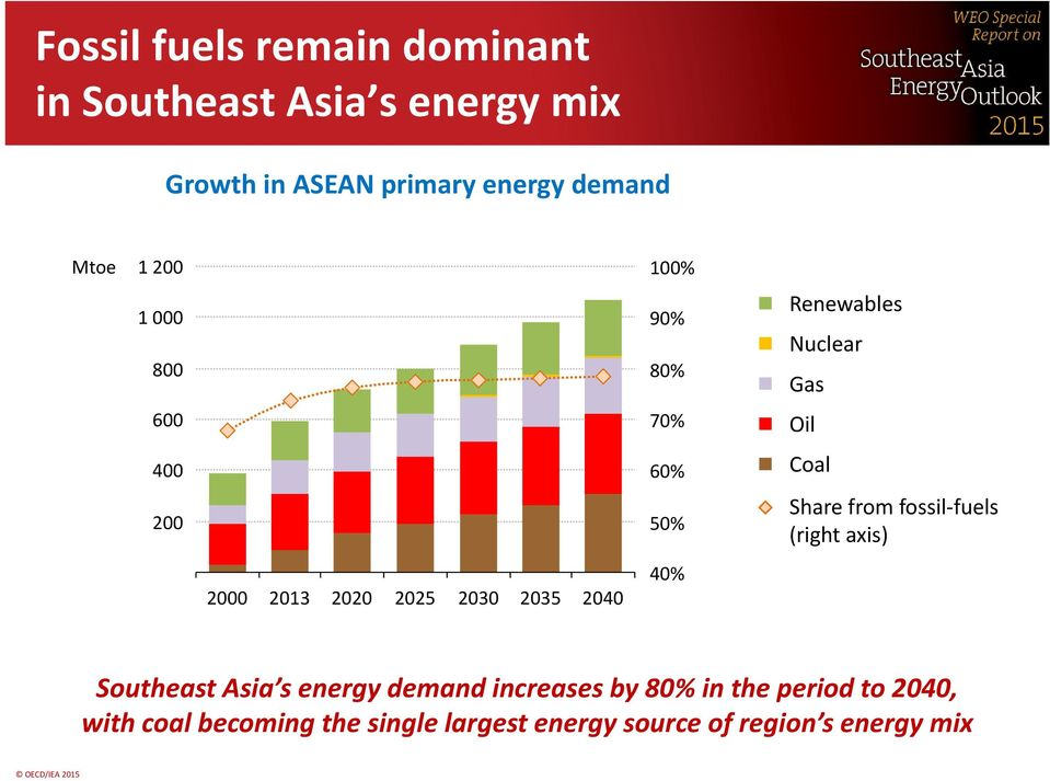 Nuclear Gas Oil Coal Share from fossil-fuels (right axis) Southeast Asia s energy demand increases by